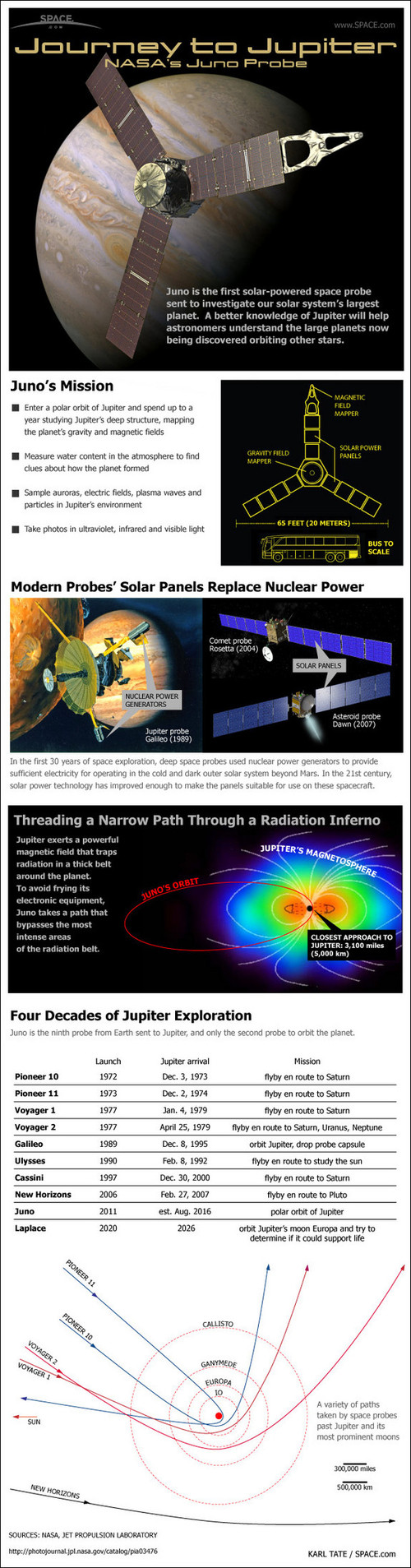 Juno-jupiter-probe-infographic